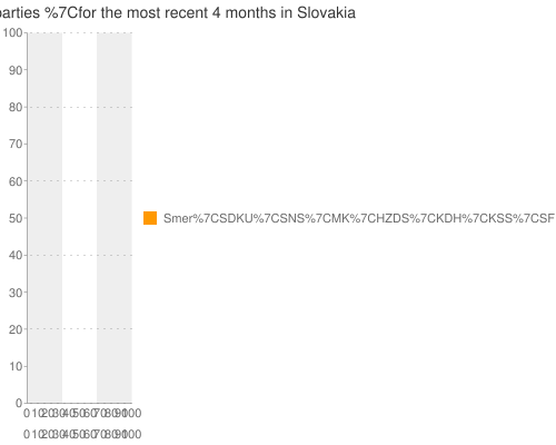 Multiple-poll+average+ for +all+parties+ for the most recent +4+months+ in Slovakia